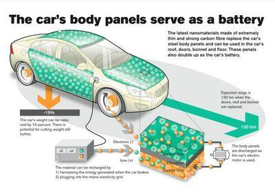 volvo-car-panel-battery-630.jpg